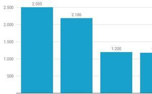 ¿Qué partido político riojano tiene más seguidores en redes sociales?
