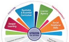¿Qué supone implantar un sistema personalizado de aprendizaje?