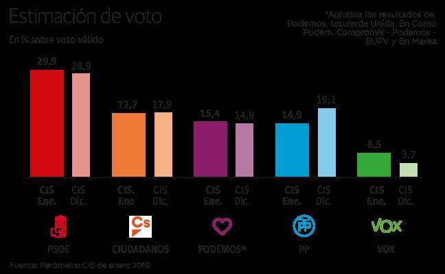El CIS sitúa al PP como cuarta fuerza política por el crecimiento de Vox