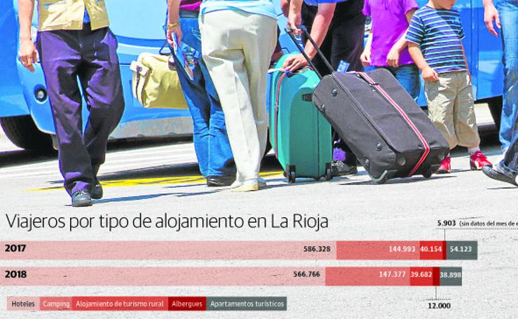 La Rioja perdió casi 27.000 turistas el año pasado
