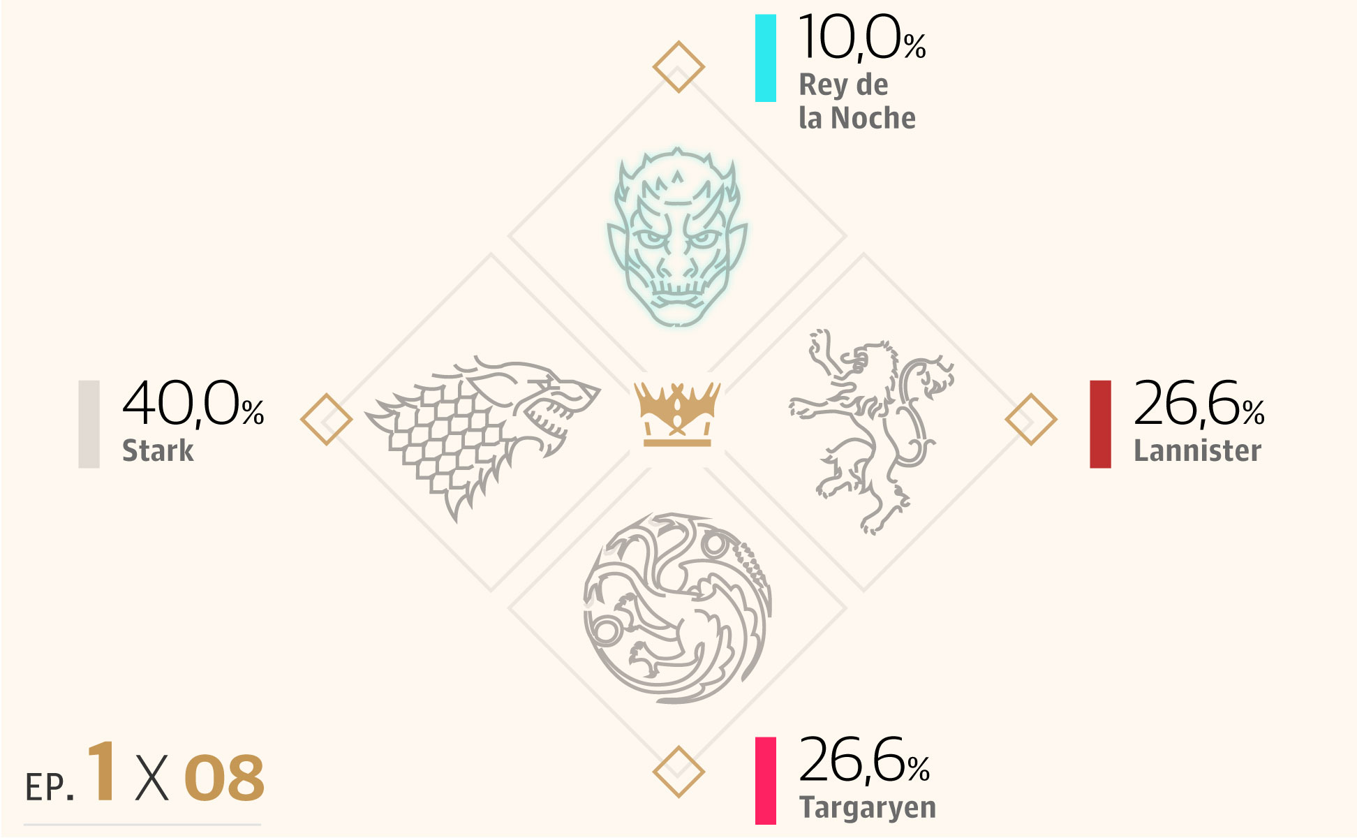 12 posibles candidatos al Trono de Hierro en el final de 'Juego de Tronos'
