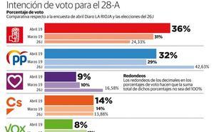 El PSOE se abraza a la prudencia mientras que el PP riojano cree que ganarán los comicios