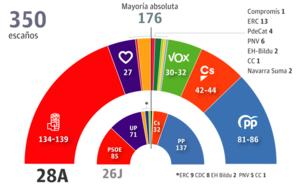 Sánchez sólo suma con Rivera o el independentismo