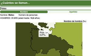 Gráfico interactivo: ¿Cuántos se llaman como tú en La Rioja?