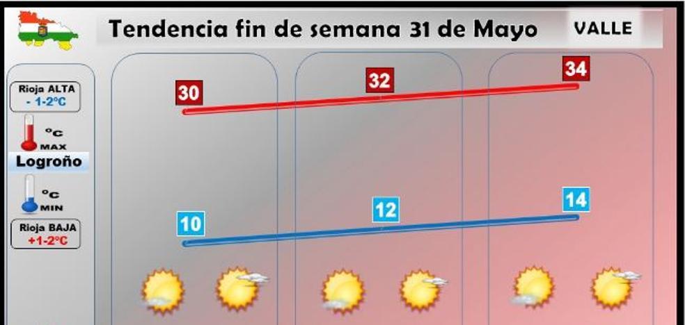 Comienza el verano metereológico con mucho calor