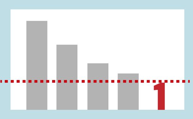 Lento descenso del ratio de contagio, que no abandona el 1,01