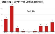 Noviembre, el tercer mes con más fallecidos en La Rioja de toda la pandemia