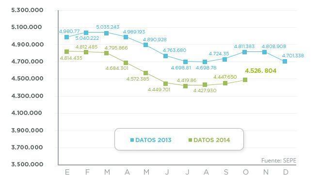 El paro sube en 79.154 personas en octubre, su menor repunte en este mes desde 2010