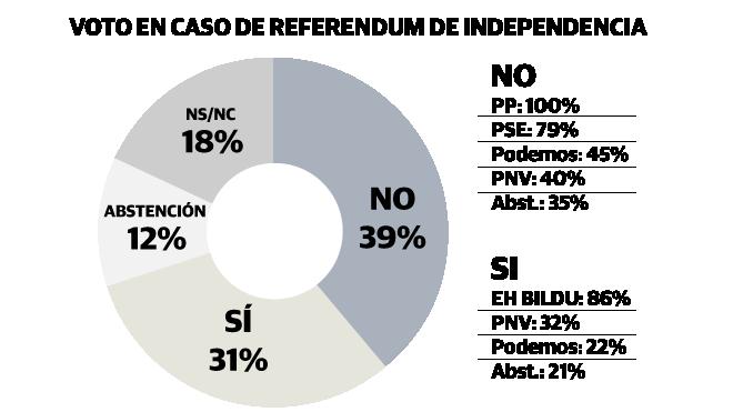La mayoría de los vascos votaría 'no' en una consulta sobre la independencia