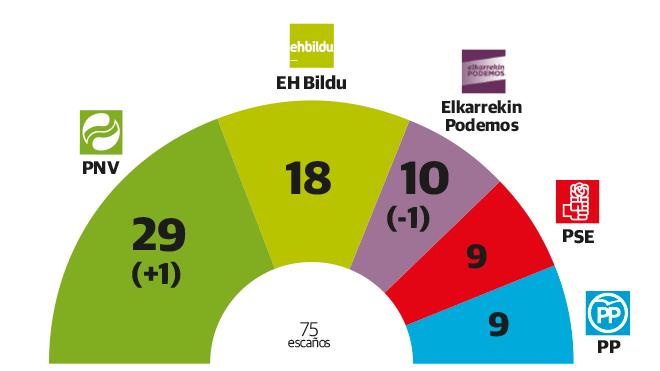 El PNV ganaría las elecciones vascas con un escaño más, que perdería Podemos