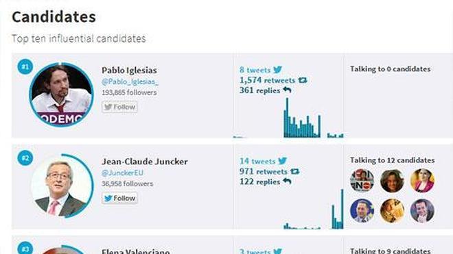 Twitter en las Elecciones Europeas: Del Trending Topic al escaño