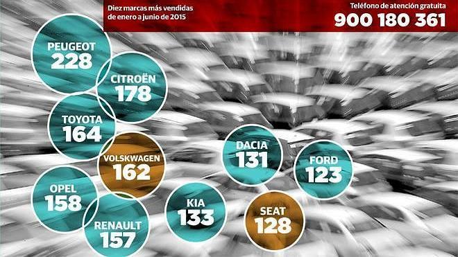 Las marcas del 'Dieselgate' venden uno de cada cinco automóviles en La Rioja