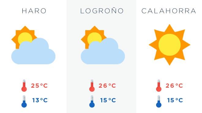 Algo más de calor para el miércoles